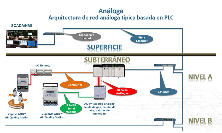AnalogNetworkArchitecture