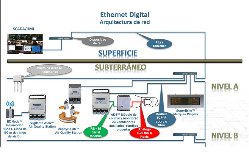 EthernetNetworkArchitecture