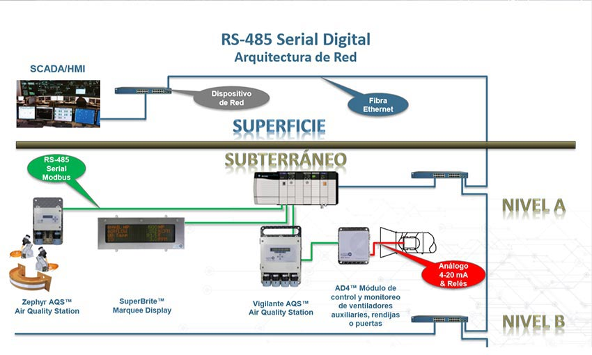 RS485SerialArchitecture
